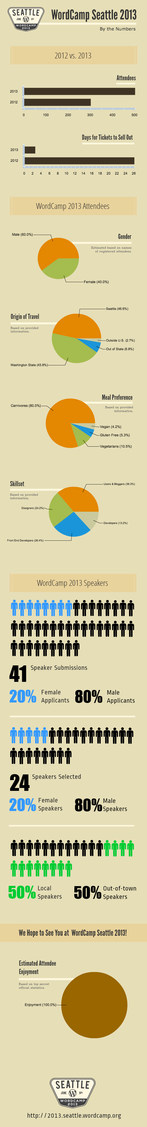Seattle WordCamp 2013 by the numbers Infographic